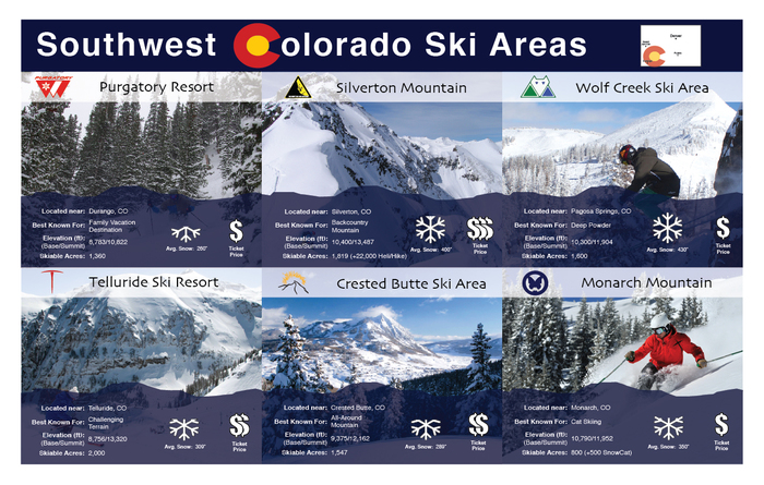 Southwest Colorado Ski Area Infographic